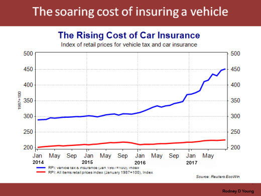 car insurance rate go up