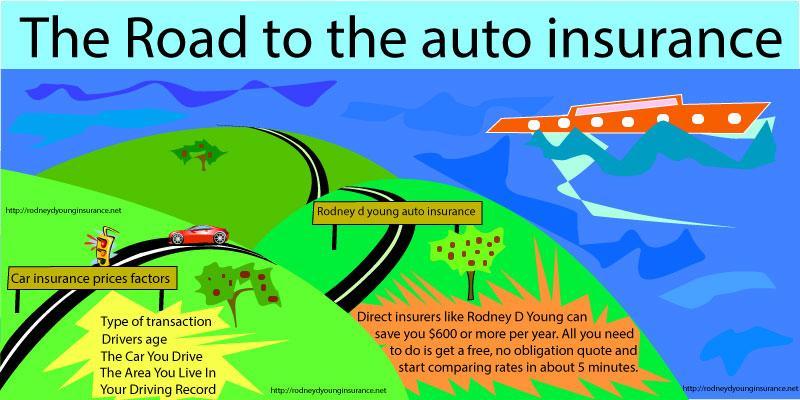 Car Insurance Price Factors