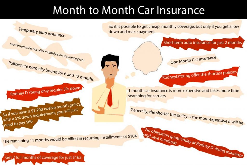Month to Month Car Insurance