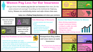Women Pay Less for Car Insurance